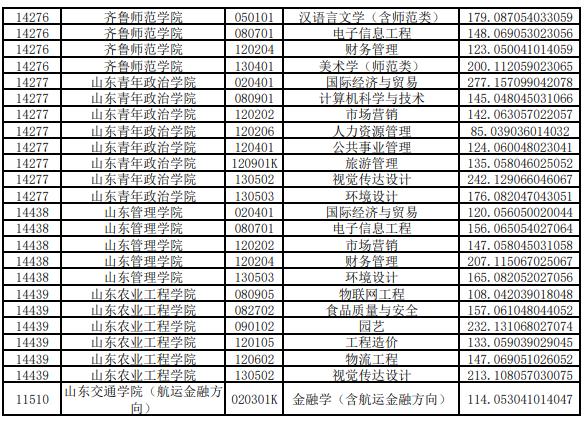 2020年山东专升本投档分数线(退役士兵考生类)