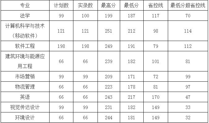 郑州轻工业大学专升本分数线